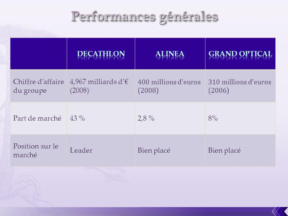 Performances générales