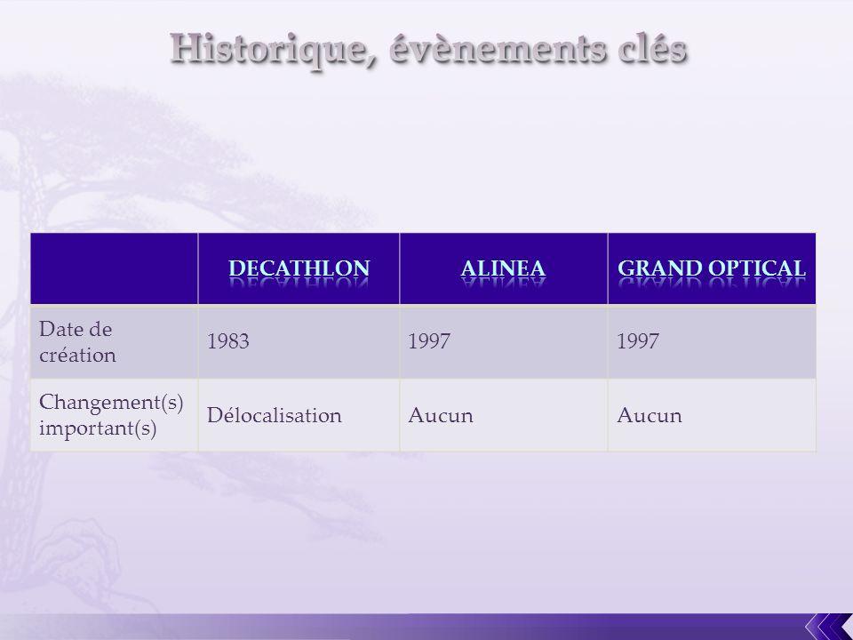 Historique, évènements clés