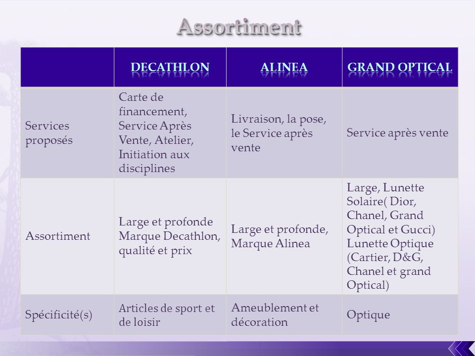 Assortiment DECATHLON ALINEA GRAND OPTICAL Services proposés