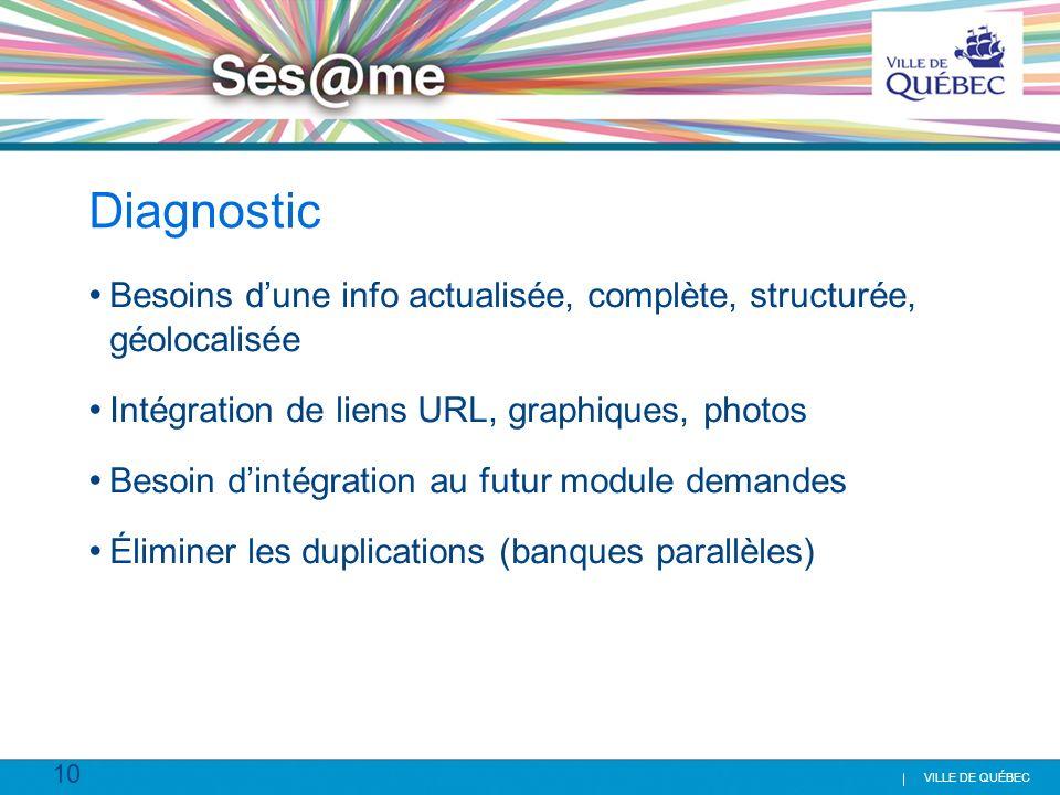 Diagnostic Besoins d'une info actualisée, complète, structurée, géolocalisée. Intégration de liens URL, graphiques, photos.