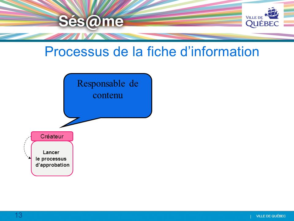 Processus de la fiche d'information