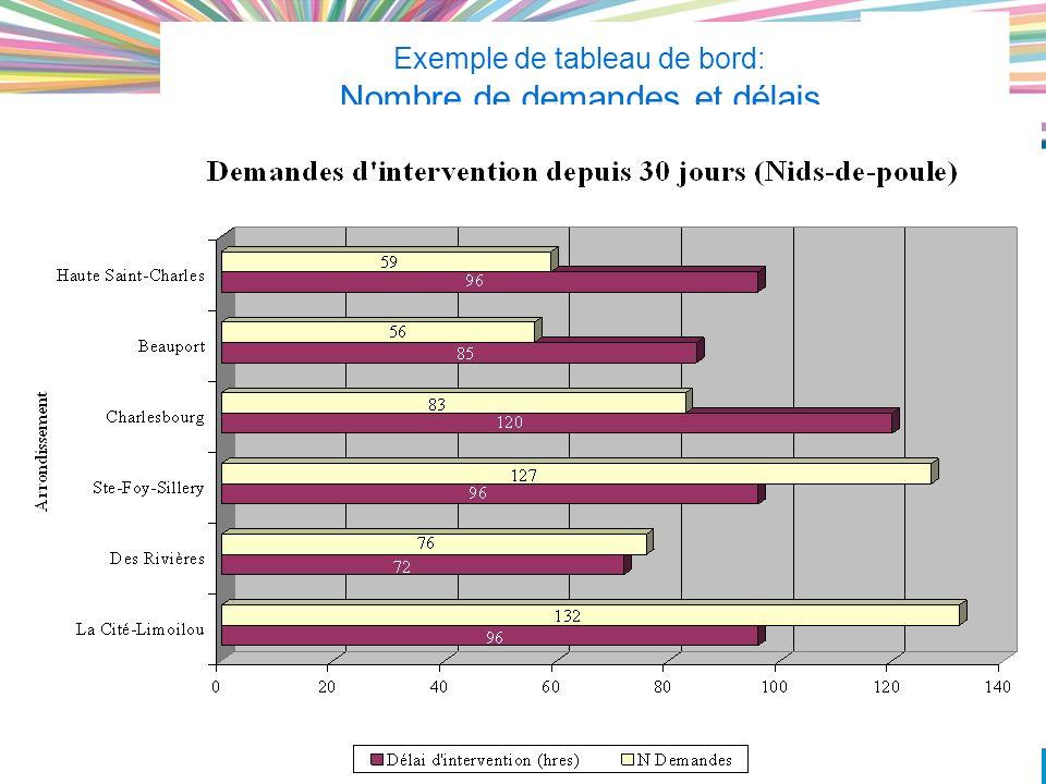 Exemple de tableau de bord: Nombre de demandes et délais