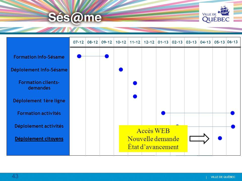 Accès WEB Nouvelle demande État d'avancement Formation Info-Sésame