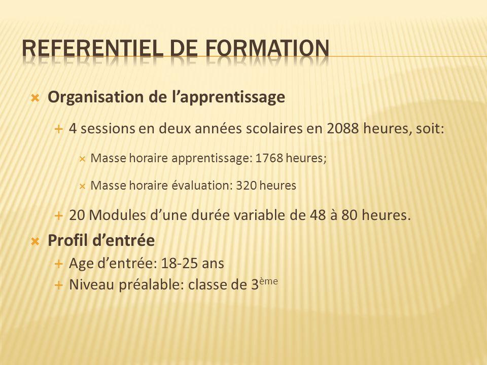 REFERENTIEL DE FORMATION