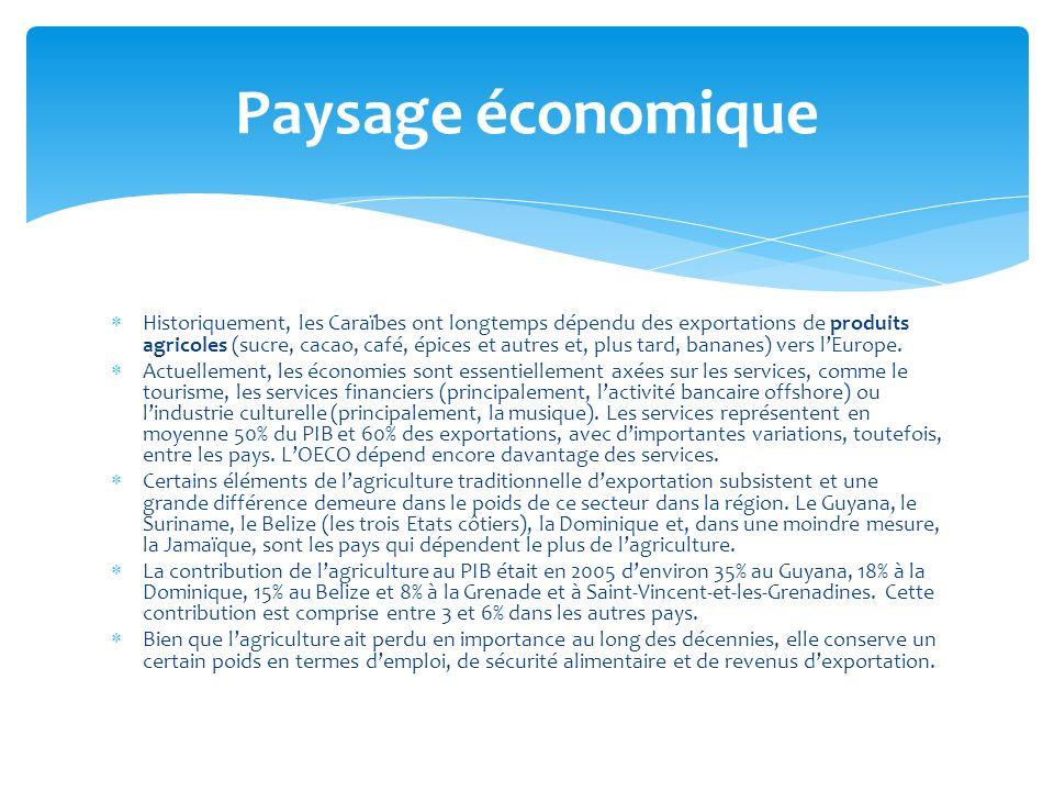 Paysage économique