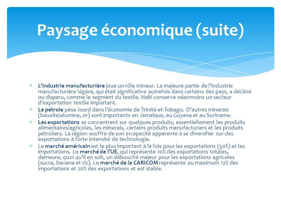 Paysage économique (suite)