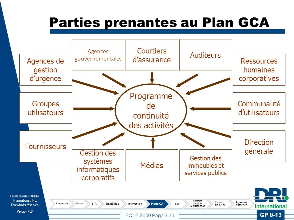 Concepts importants Types de Plans