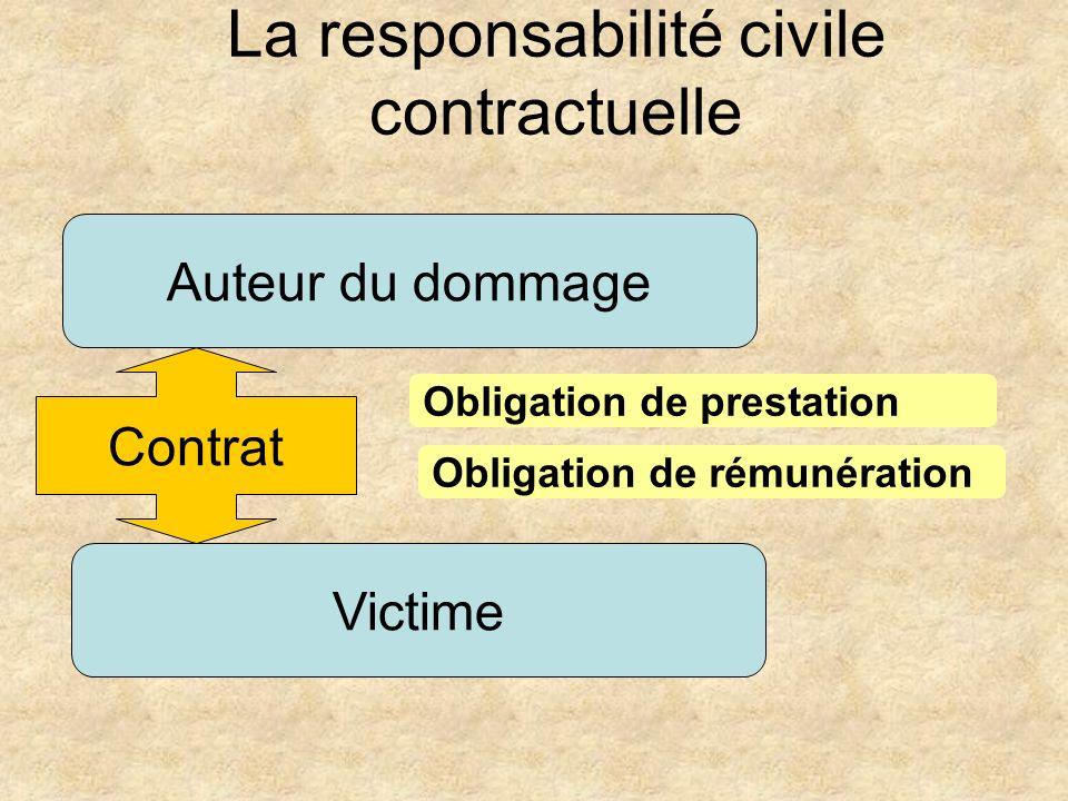 La responsabilité civile contractuelle
