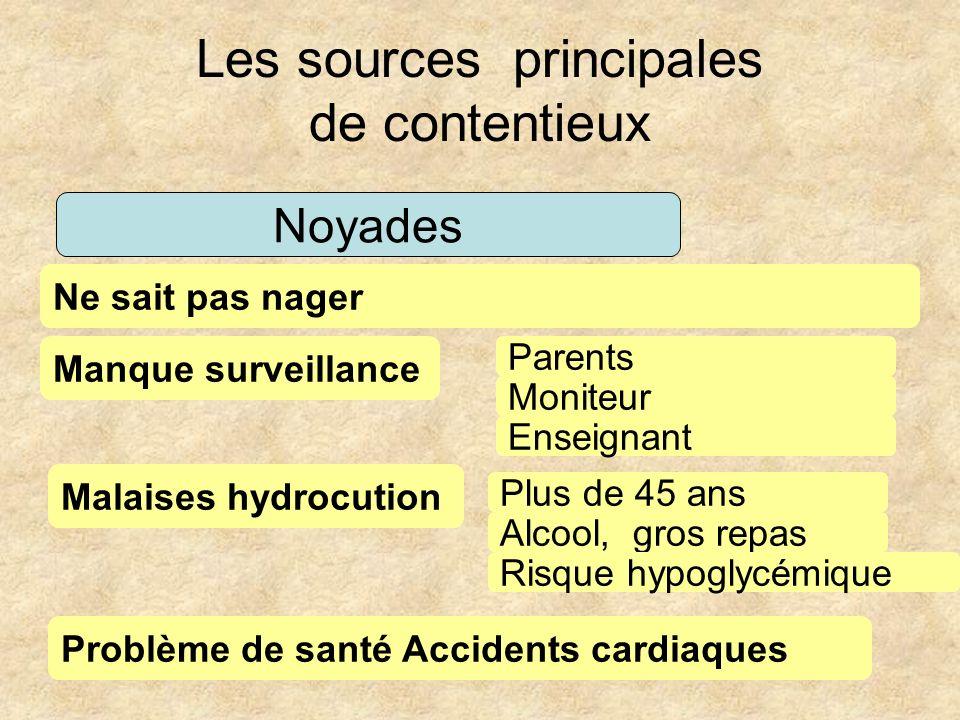 Les sources principales de contentieux