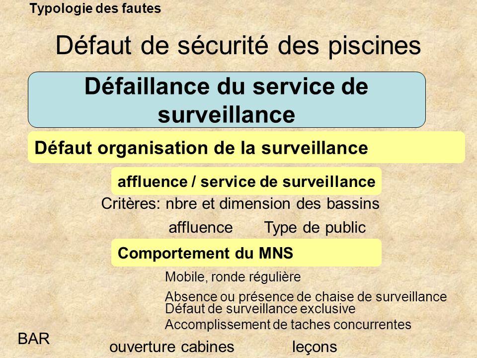 Défaillance du service de surveillance