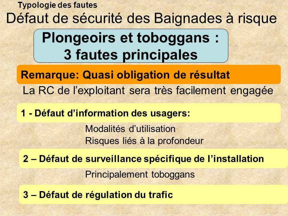Défaut de sécurité des Baignades à risque Plongeoirs et toboggans :