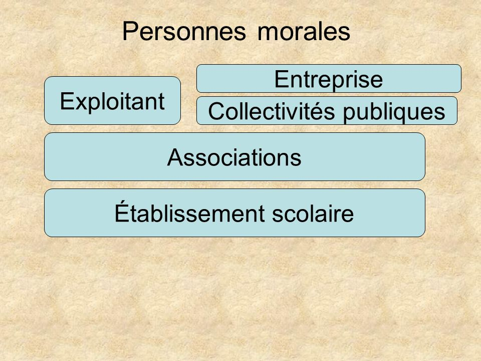 Personnes morales Entreprise Exploitant Collectivités publiques