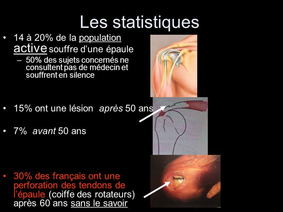 Les statistiques 14 à 20% de la population active souffre d'une épaule