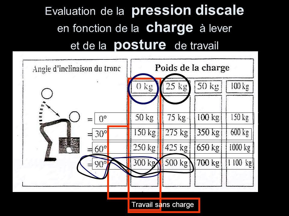 Evaluation de la pression discale en fonction de la charge à lever et de la posture de travail