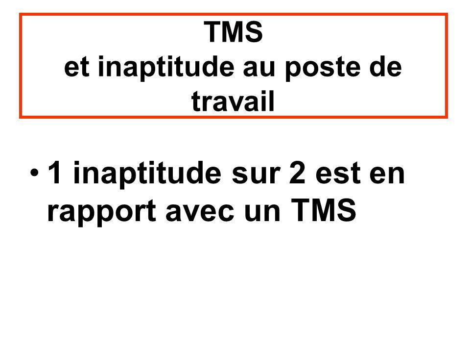 TMS et inaptitude au poste de travail