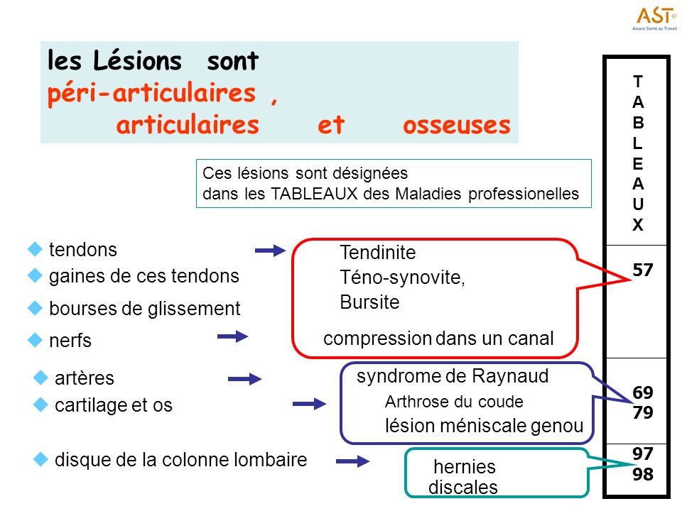 articulaires et osseuses