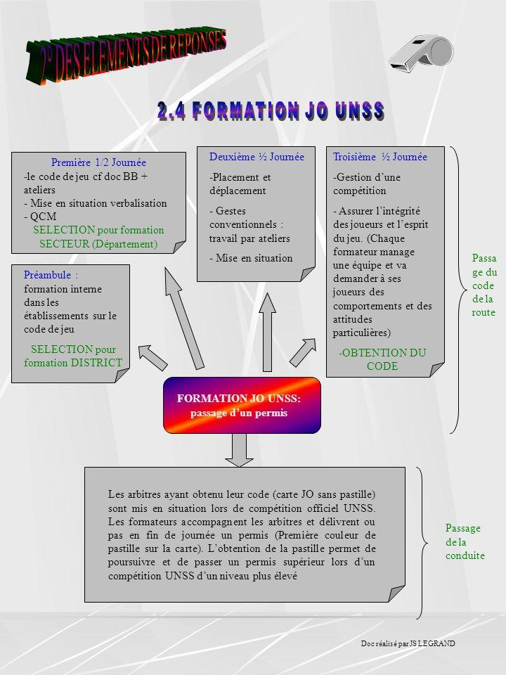 FORMATION JO UNSS: passage d'un permis