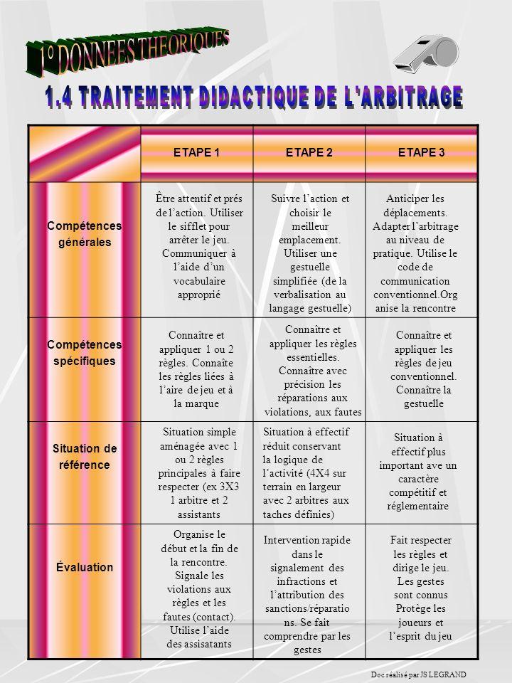 1.4 TRAITEMENT DIDACTIQUE DE L ARBITRAGE