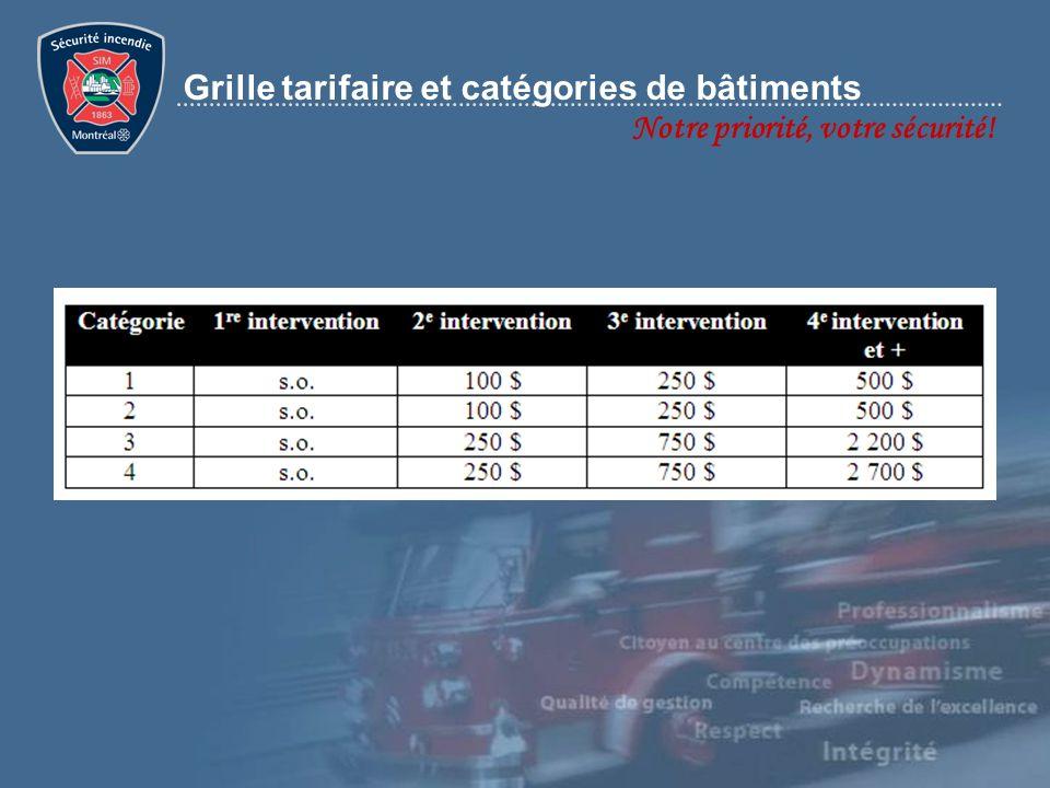 Grille tarifaire et catégories de bâtiments