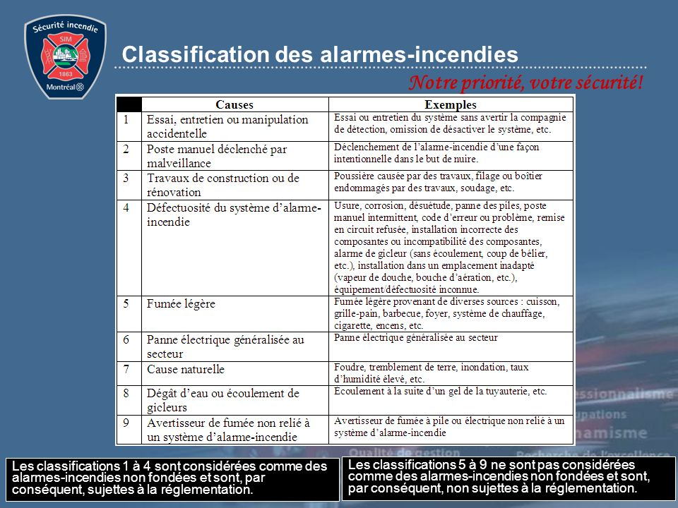 Classification des alarmes-incendies