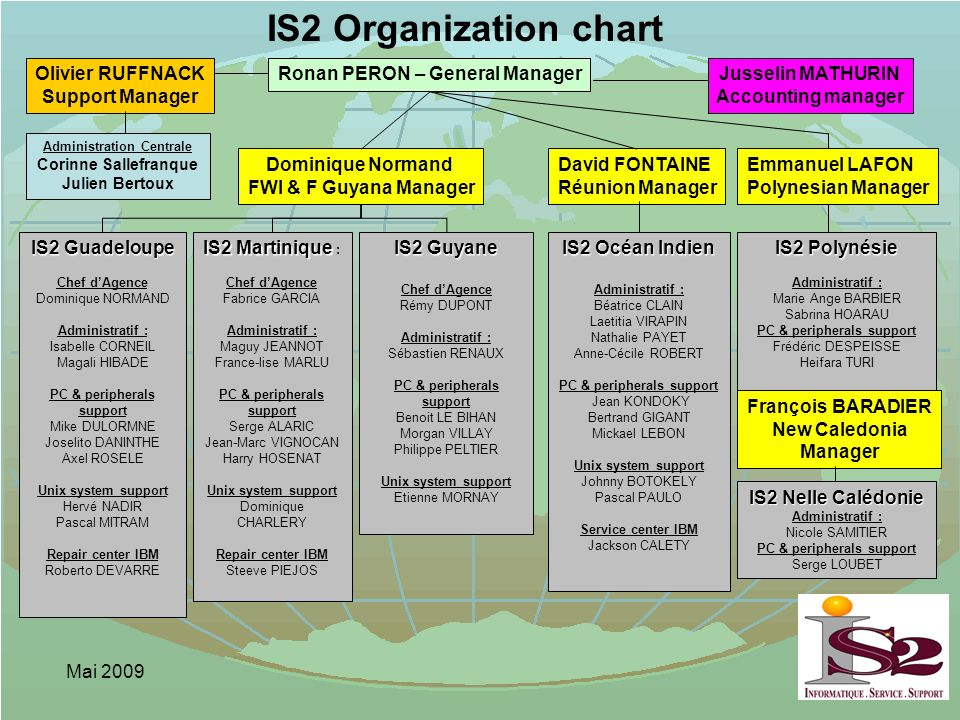 IS2 Organization chart Olivier RUFFNACK Support Manager