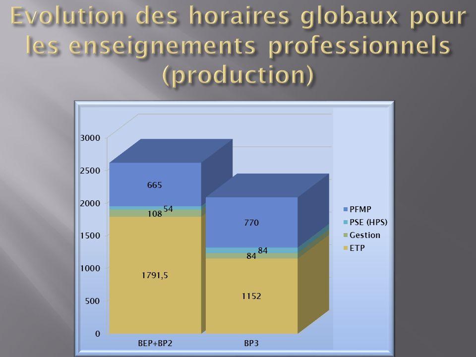 Evolution des horaires globaux pour les enseignements professionnels (production)
