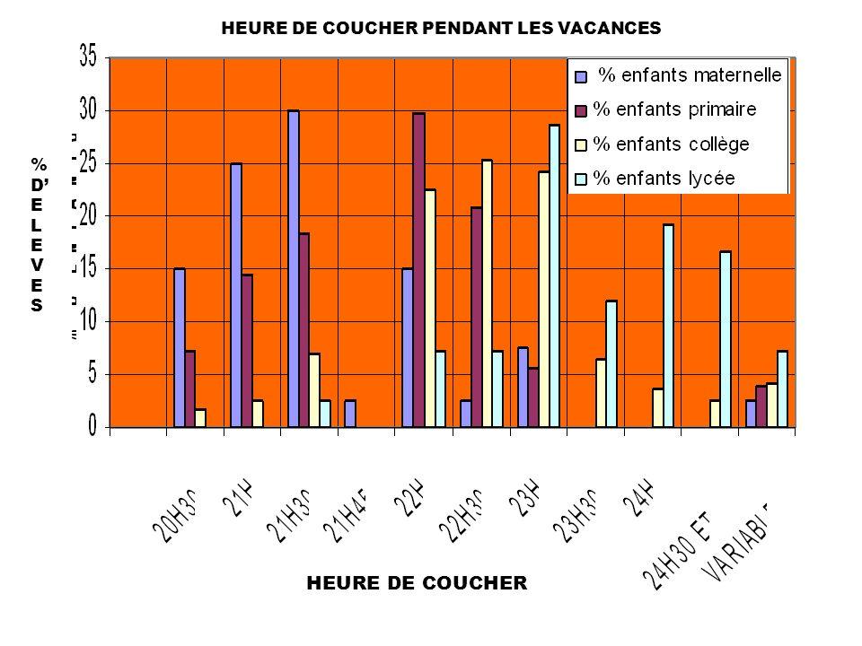 HEURE DE COUCHER PENDANT LES VACANCES