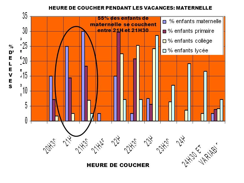 HEURE DE COUCHER PENDANT LES VACANCES: MATERNELLE