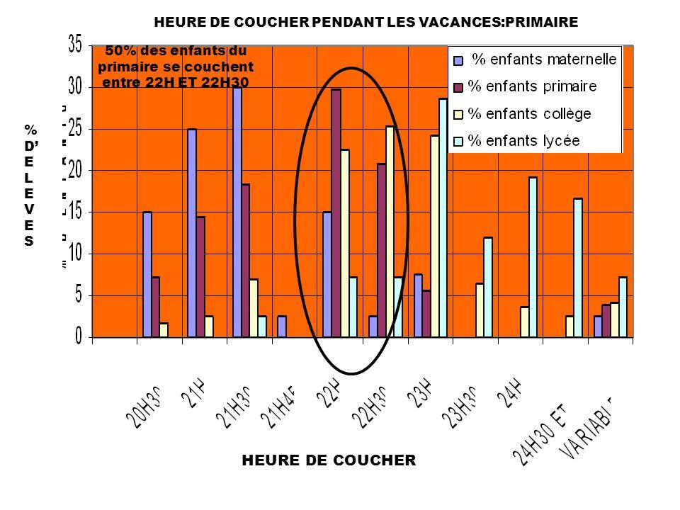 HEURE DE COUCHER PENDANT LES VACANCES:PRIMAIRE