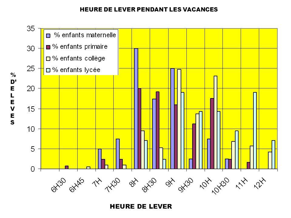 HEURE DE LEVER PENDANT LES VACANCES