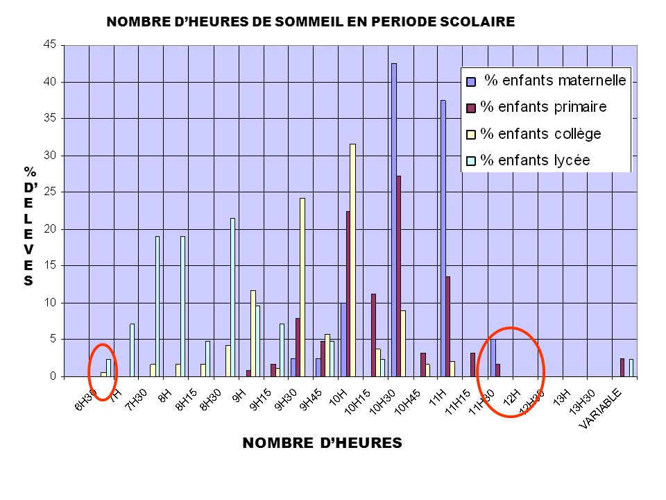NOMBRE D'HEURES DE SOMMEIL EN PERIODE SCOLAIRE