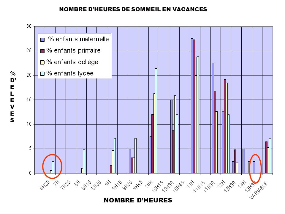 NOMBRE D'HEURES DE SOMMEIL EN VACANCES