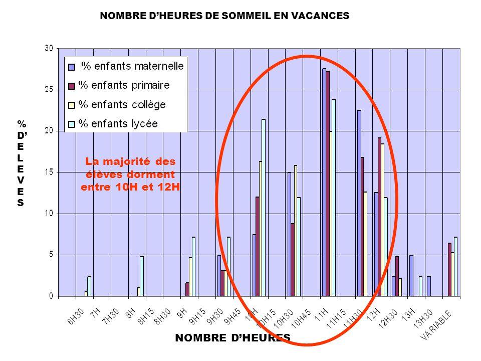 La majorité des élèves dorment entre 10H et 12H