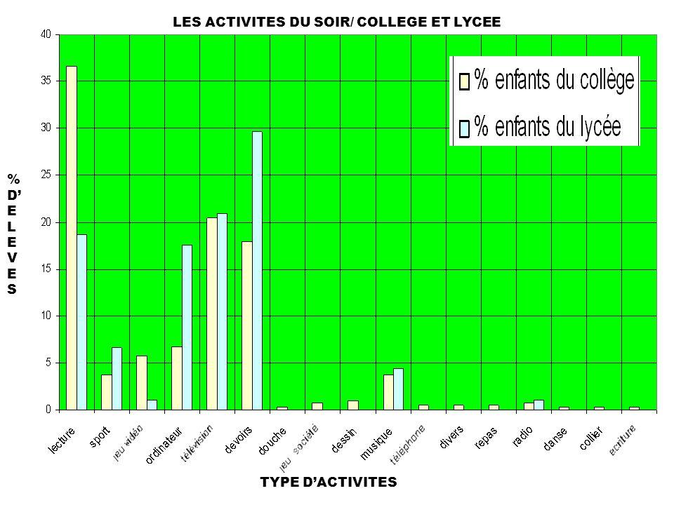 LES ACTIVITES DU SOIR/ COLLEGE ET LYCEE