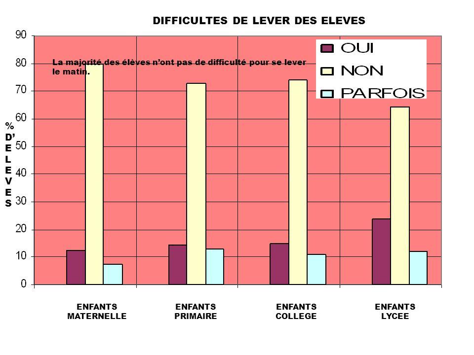 DIFFICULTES DE LEVER DES ELEVES