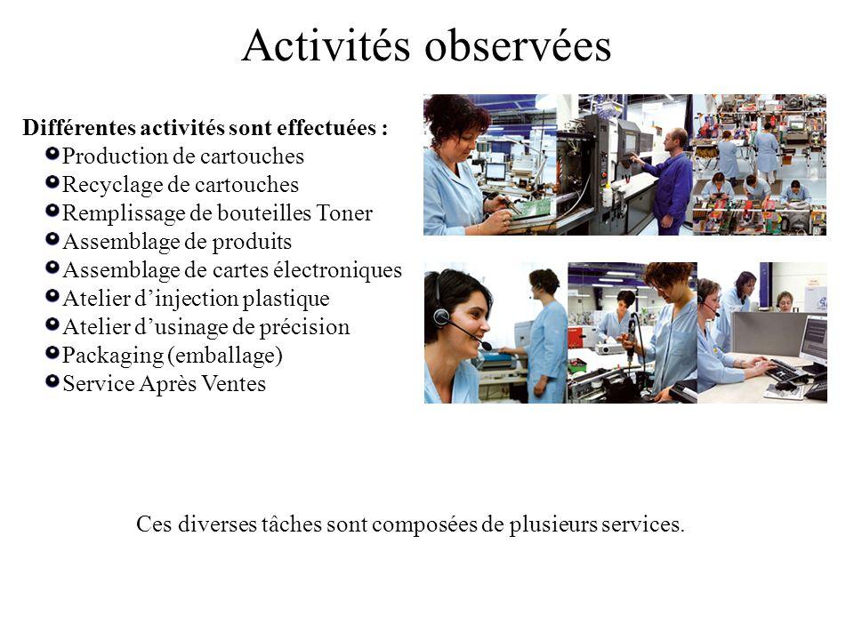 Activités observées Différentes activités sont effectuées :