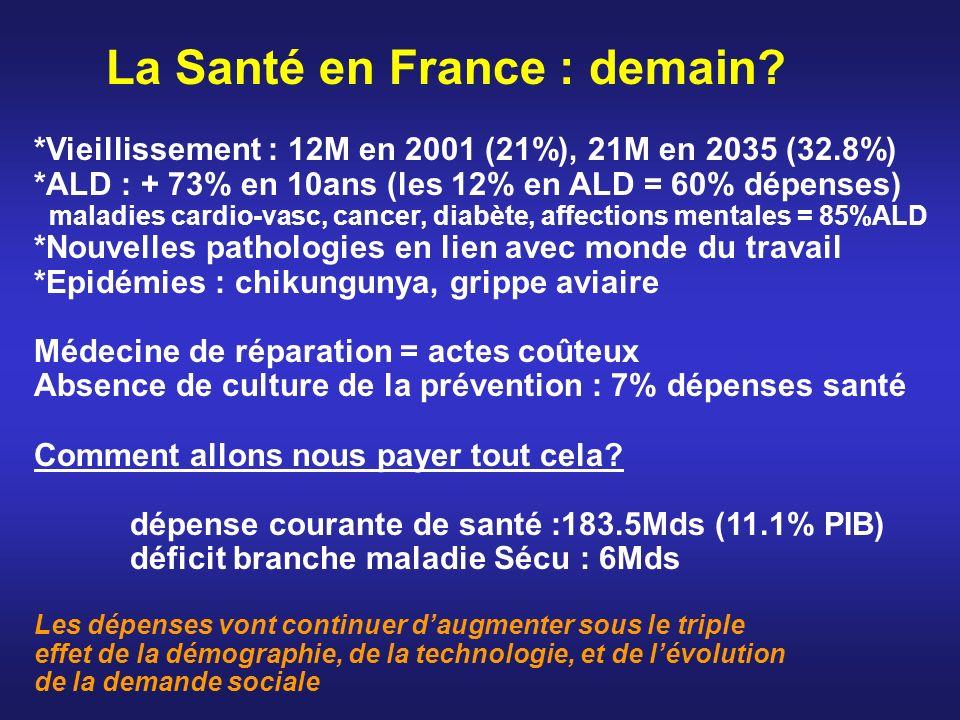 La Santé en France : demain