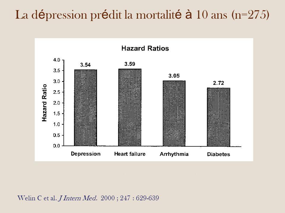 La dépression prédit la mortalité à 10 ans (n=275)