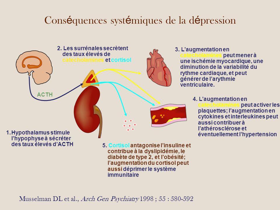 Conséquences systémiques de la dépression