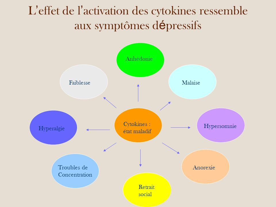 L'effet de l'activation des cytokines ressemble aux symptômes dépressifs
