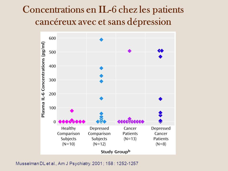 Concentrations en IL-6 chez les patients cancéreux avec et sans dépression