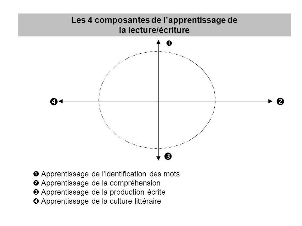 Les 4 composantes de l'apprentissage de