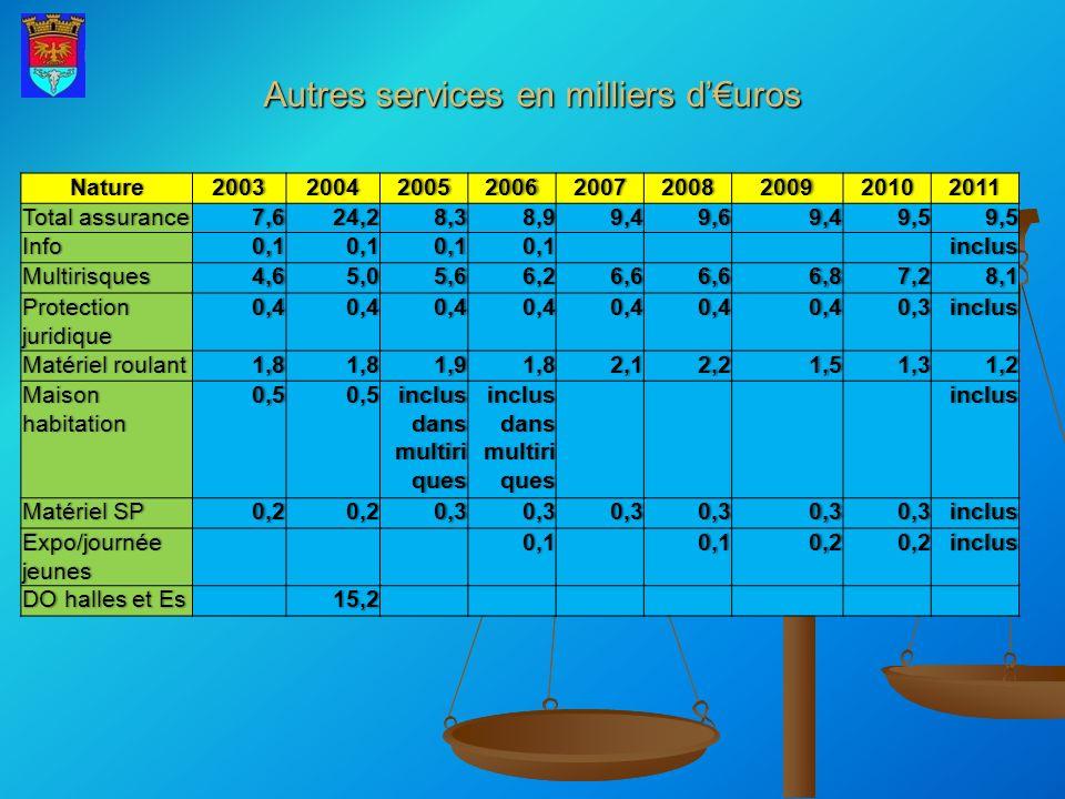 Autres services en milliers d'€uros