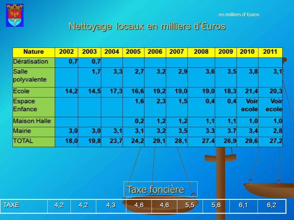 Nettoyage locaux en milliers d'€uros