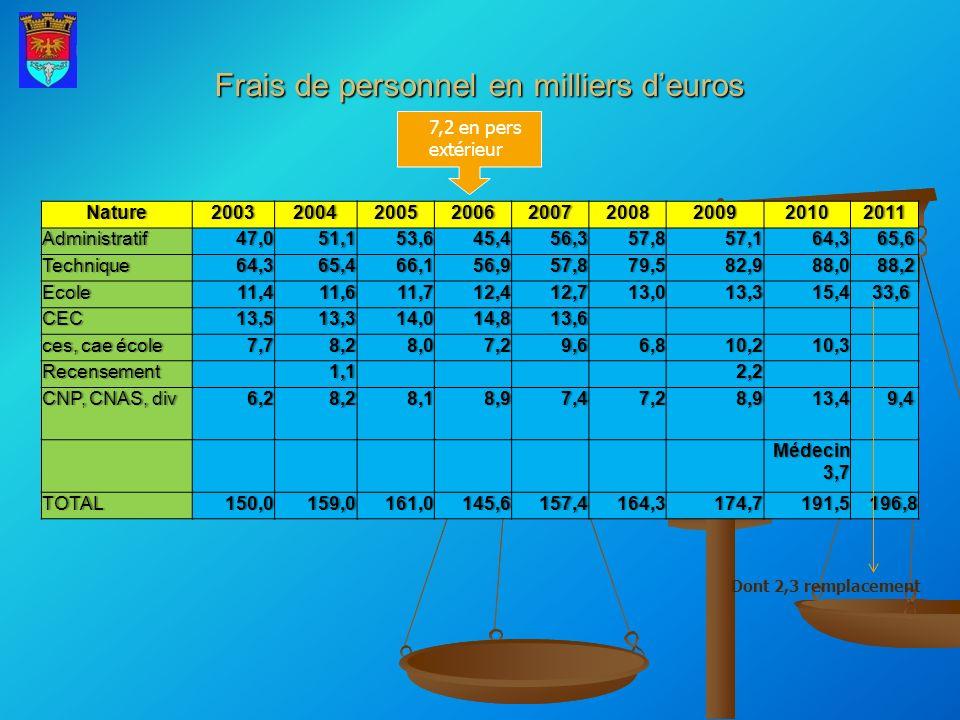 Frais de personnel en milliers d'euros