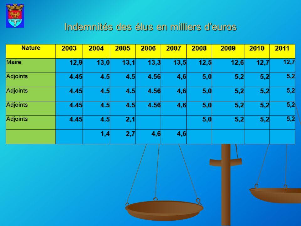 Indemnités des élus en milliers d'euros