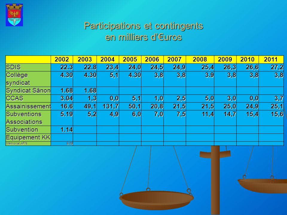 Participations et contingents en milliers d'€uros
