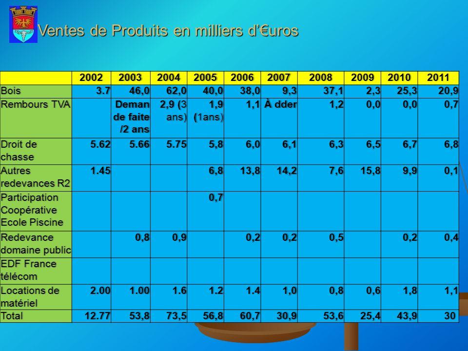 Ventes de Produits en milliers d'€uros
