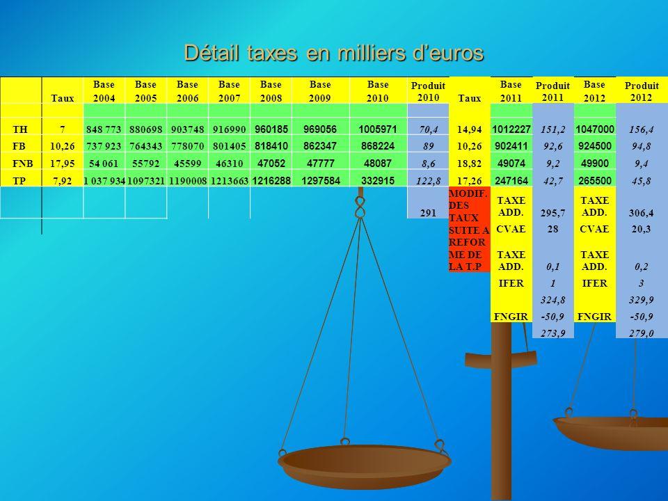 Détail taxes en milliers d'euros