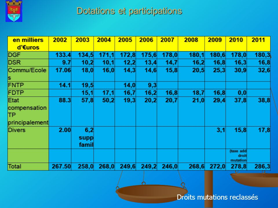Dotations et participations
